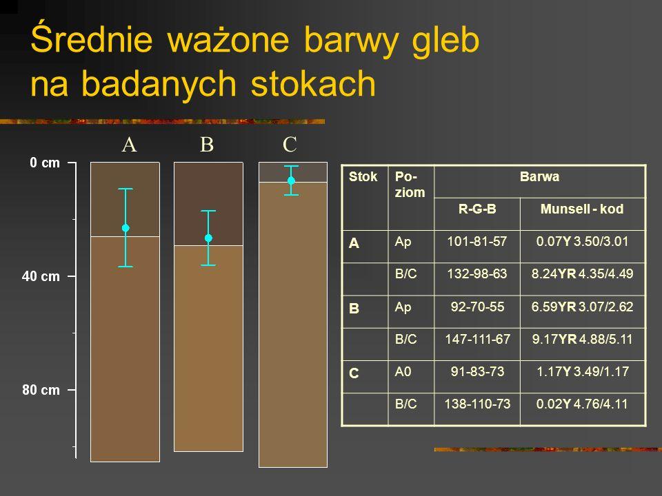 Średnie ważone barwy gleb na badanych stokach ABC StokPo- ziom Barwa R-G-BMunsell - kod A Ap101-81-570.07Y 3.50/3.01 B/C132-98-638.24YR 4.35/4.49 B Ap