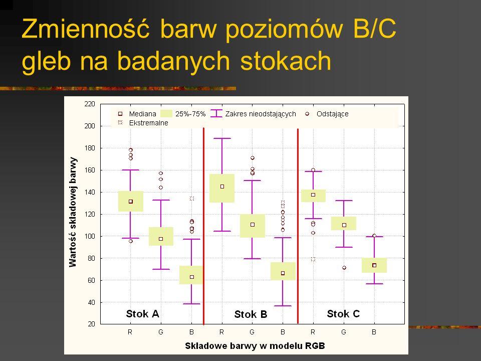 Zmienność barw poziomów B/C gleb na badanych stokach
