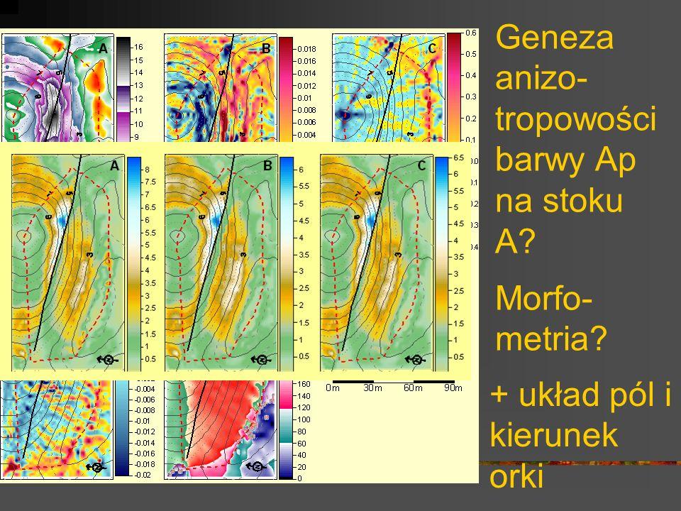 Geneza anizo- tropowości barwy Ap na stoku A? Morfo- metria? + układ pól i kierunek orki