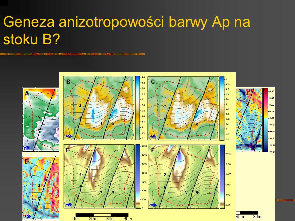 Geneza anizotropowości barwy Ap na stoku B?