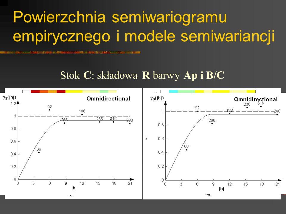 Powierzchnia semiwariogramu empirycznego i modele semiwariancji Stok C: składowa R barwy Ap i B/C