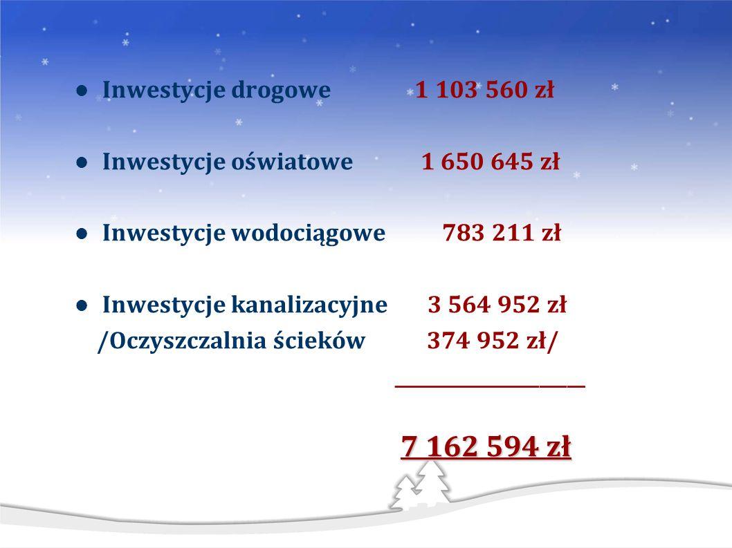 Inwestycje drogowe 1 103 560 zł Inwestycje oświatowe 1 650 645 zł Inwestycje wodociągowe 783 211 zł Inwestycje kanalizacyjne 3 564 952 zł /Oczyszczalnia ścieków 374 952 zł/ _____________________ 7 162 594 zł