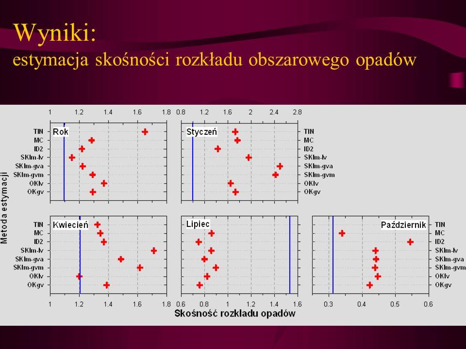 Wyniki: estymacja skośności rozkładu obszarowego opadów