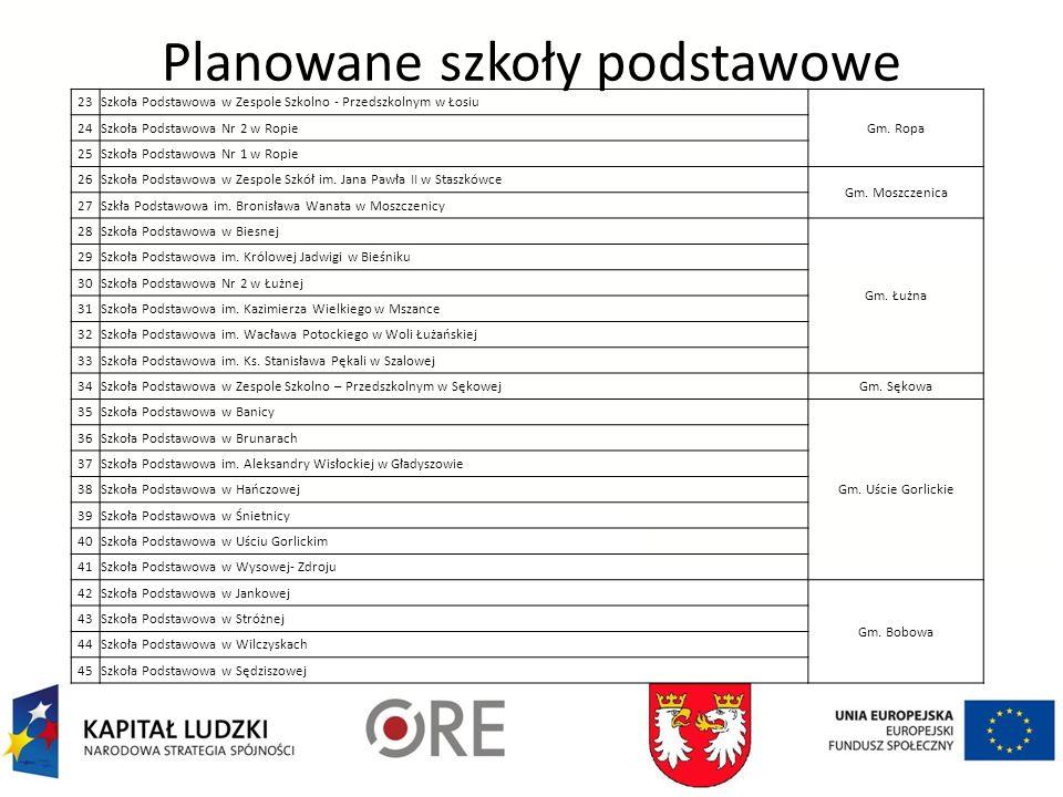 Planowane szkoły podstawowe 23Szkoła Podstawowa w Zespole Szkolno - Przedszkolnym w Łosiu Gm.