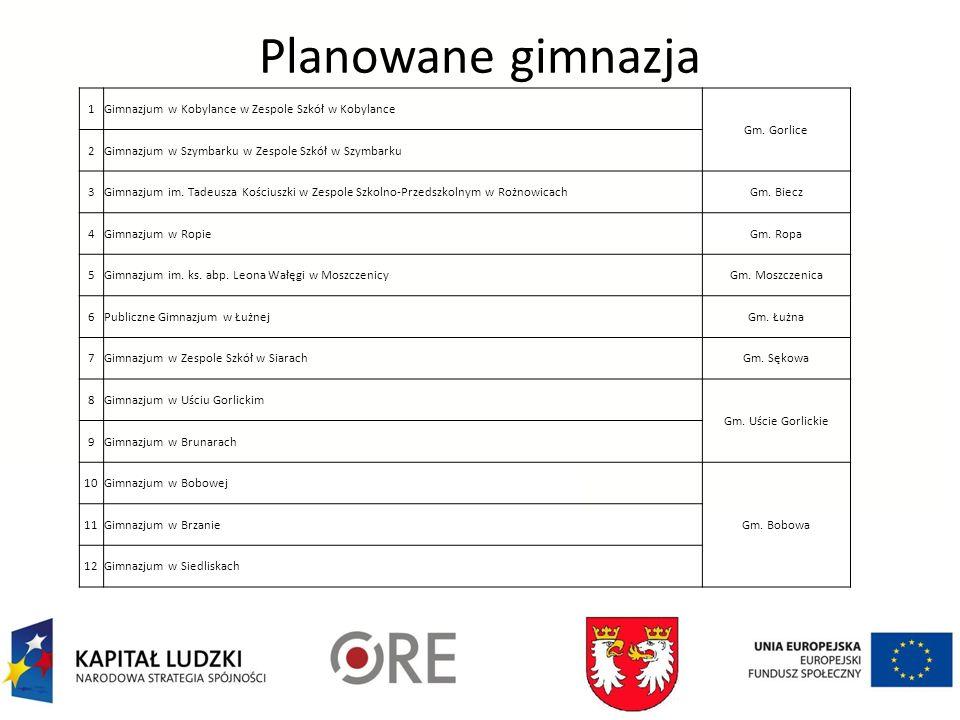 Planowane gimnazja 1Gimnazjum w Kobylance w Zespole Szkół w Kobylance Gm.