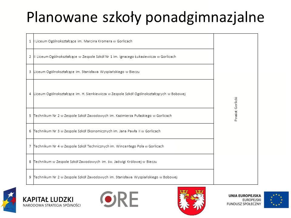 Planowane szkoły ponadgimnazjalne 1I Liceum Ogólnokształcące im.