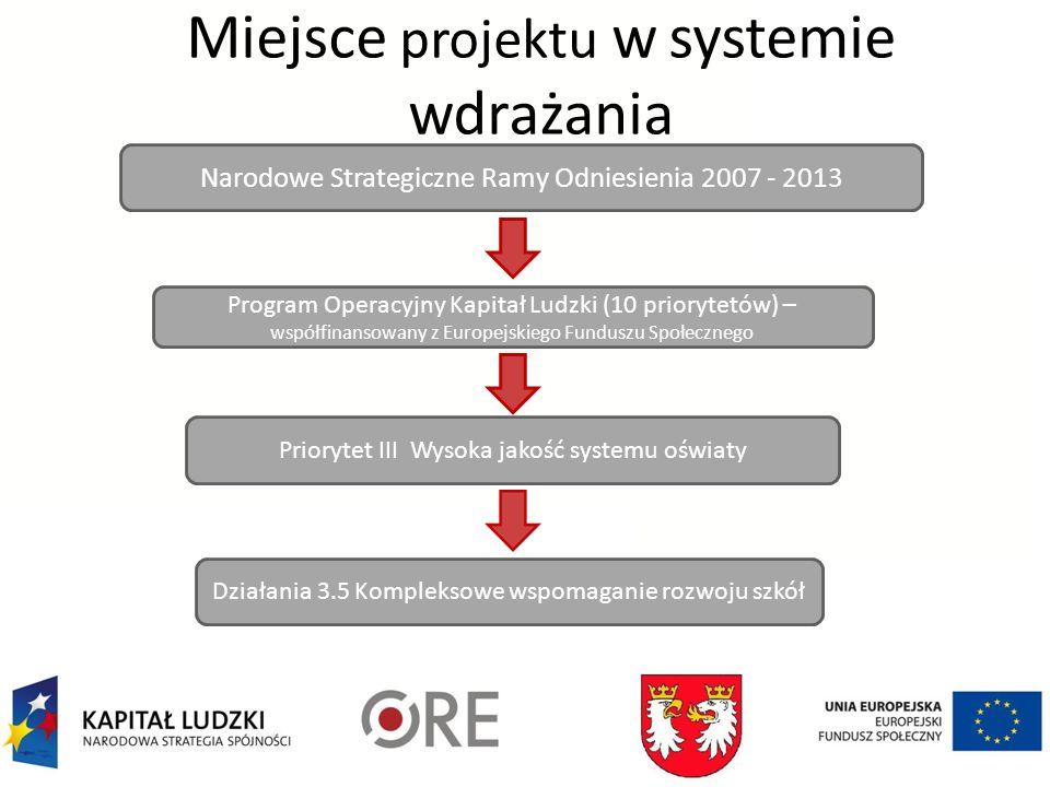 Miejsce projektu w systemie wdrażania Narodowe Strategiczne Ramy Odniesienia 2007 - 2013 Program Operacyjny Kapitał Ludzki (10 priorytetów) – współfinansowany z Europejskiego Funduszu Społecznego Priorytet III Wysoka jakość systemu oświaty Działania 3.5 Kompleksowe wspomaganie rozwoju szkół