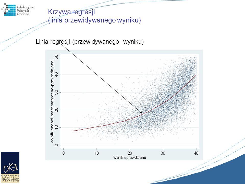 Krzywa regresji (linia przewidywanego wyniku) Linia regresji (przewidywanego wyniku)