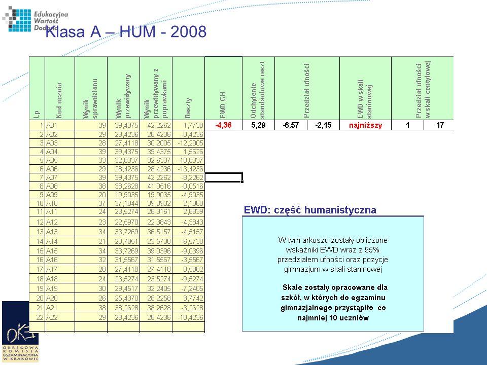 Klasa A – HUM - 2008