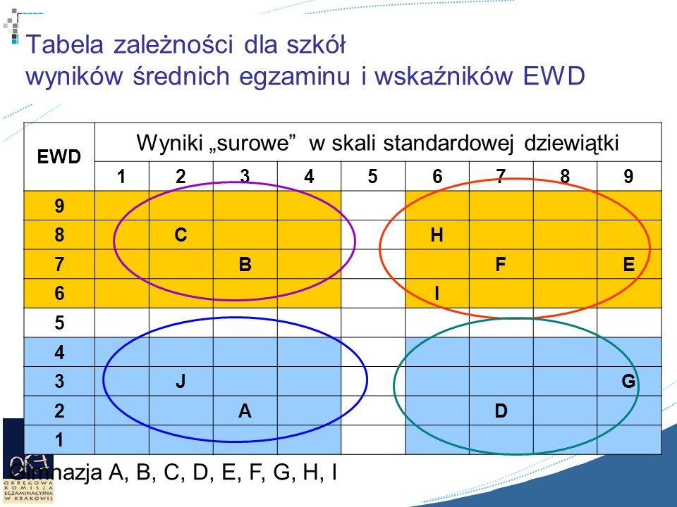 Tabela zależności dla szkół wyników średnich egzaminu i wskaźników EWD EWD Wyniki surowe w skali standardowej dziewiątki 123456789 9 8CH 7BFE 6I 5 4 3