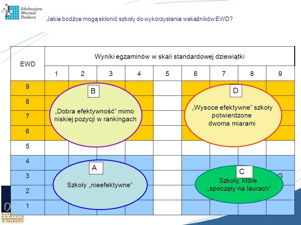 Jakie bodźce mogą skłonić szkoły do wykorzystania wskaźników EWD? EWD Wyniki egzaminów w skali standardowej dziewiątki 123456789 9 8CH 7BFE 6I 5 4 3JG