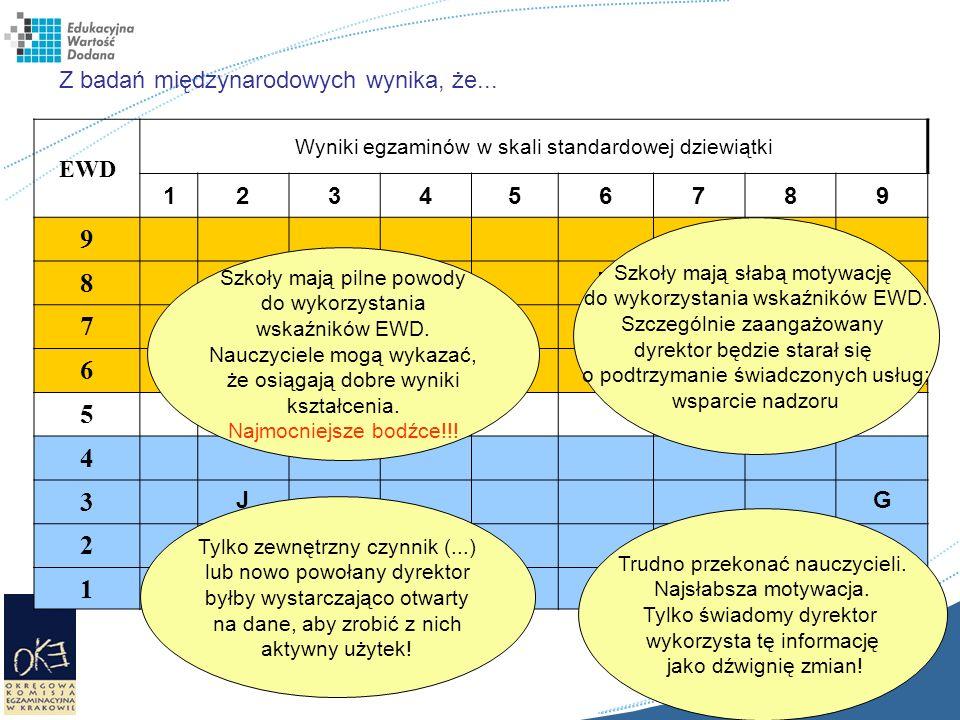 Z badań międzynarodowych wynika, że... EWD Wyniki egzaminów w skali standardowej dziewiątki 123456789 9 8 CH 7 BFE 6 I 5 4 3 JG 2 AD 1 Szkoły mają sła