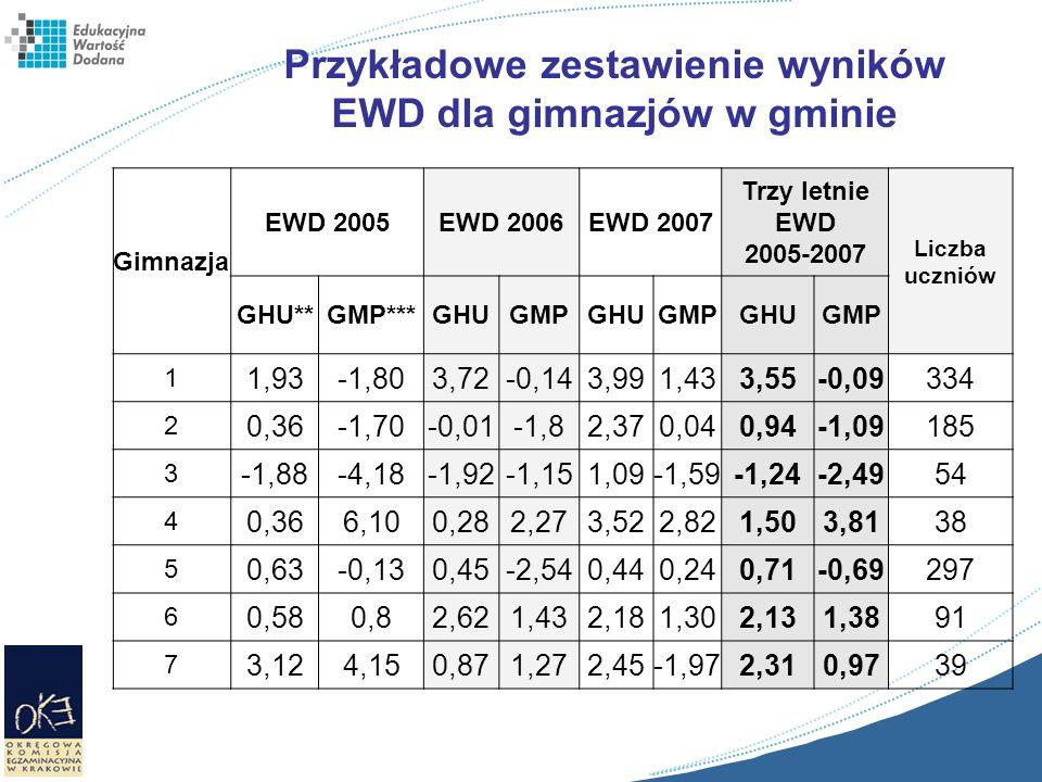 Gimnazja EWD 2005EWD 2006EWD 2007 Trzy letnie EWD 2005-2007 Liczba uczniów GHU**GMP***GHUGMPGHUGMPGHUGMP 1 1,93-1,803,72-0,143,991,433,55-0,09334 2 0,