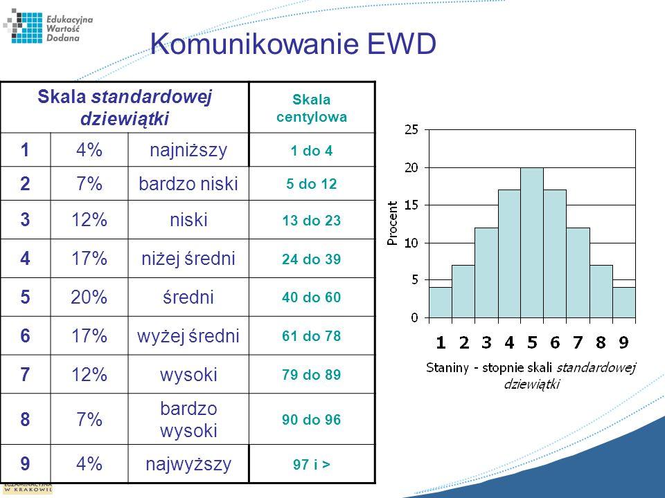Komunikowanie EWD Skala standardowej dziewiątki Skala centylowa 14%najniższy 1 do 4 27%bardzo niski 5 do 12 312%niski 13 do 23 417%niżej średni 24 do