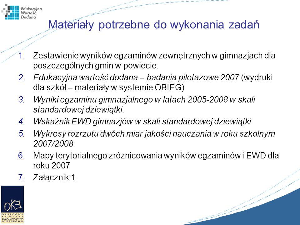 Materiały potrzebne do wykonania zadań 1.Zestawienie wyników egzaminów zewnętrznych w gimnazjach dla poszczególnych gmin w powiecie. 2.Edukacyjna wart