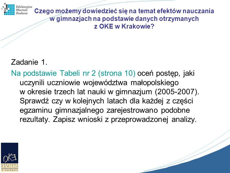 Czego możemy dowiedzieć się na temat efektów nauczania w gimnazjach na podstawie danych otrzymanych z OKE w Krakowie? Zadanie 1. Na podstawie Tabeli n