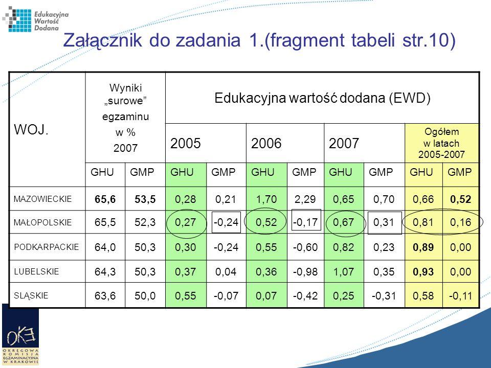 Załącznik do zadania 1.(fragment tabeli str.10) WOJ. Wyniki surowe egzaminu w % 2007 Edukacyjna wartość dodana (EWD) 200520062007 Ogółem w latach 2005
