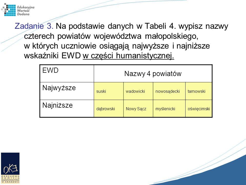 Zadanie 3. Na podstawie danych w Tabeli 4. wypisz nazwy czterech powiatów województwa małopolskiego, w których uczniowie osiągają najwyższe i najniższ