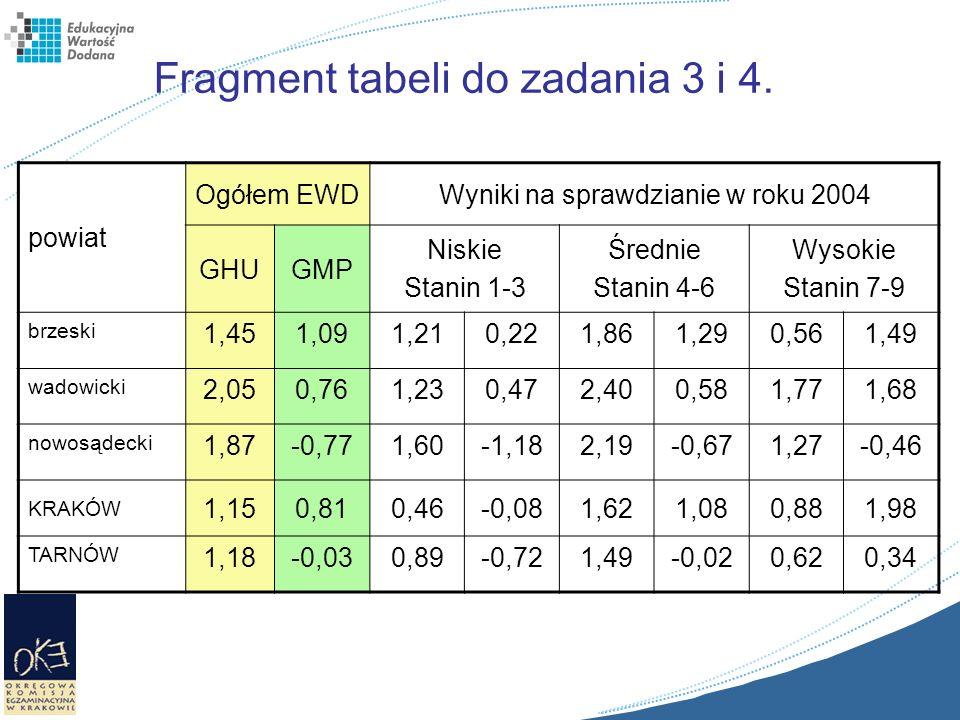 powiat Ogółem EWDWyniki na sprawdzianie w roku 2004 GHUGMP Niskie Stanin 1-3 Średnie Stanin 4-6 Wysokie Stanin 7-9 brzeski 1,451,091,210,221,861,290,5