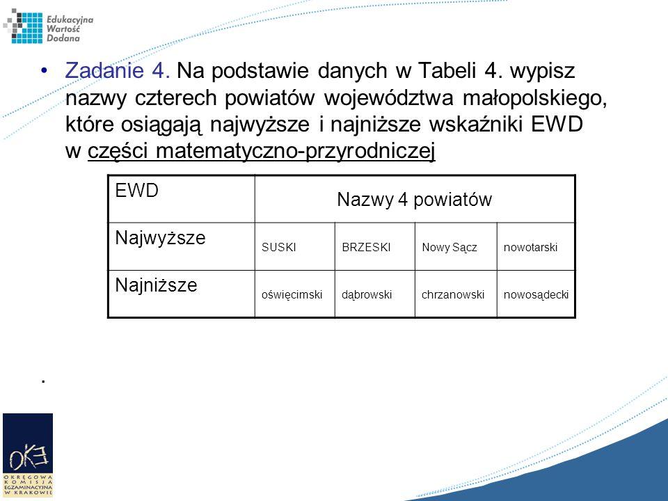 Zadanie 4. Na podstawie danych w Tabeli 4. wypisz nazwy czterech powiatów województwa małopolskiego, które osiągają najwyższe i najniższe wskaźniki EW