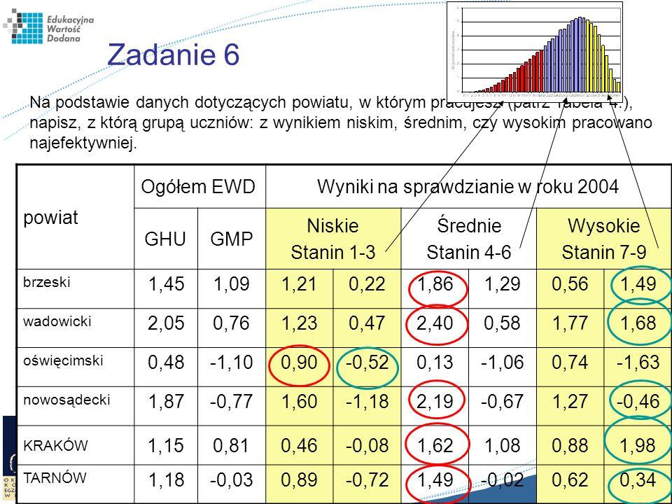 Zadanie 6 powiat Ogółem EWDWyniki na sprawdzianie w roku 2004 GHUGMP Niskie Stanin 1-3 Średnie Stanin 4-6 Wysokie Stanin 7-9 brzeski 1,451,091,210,221