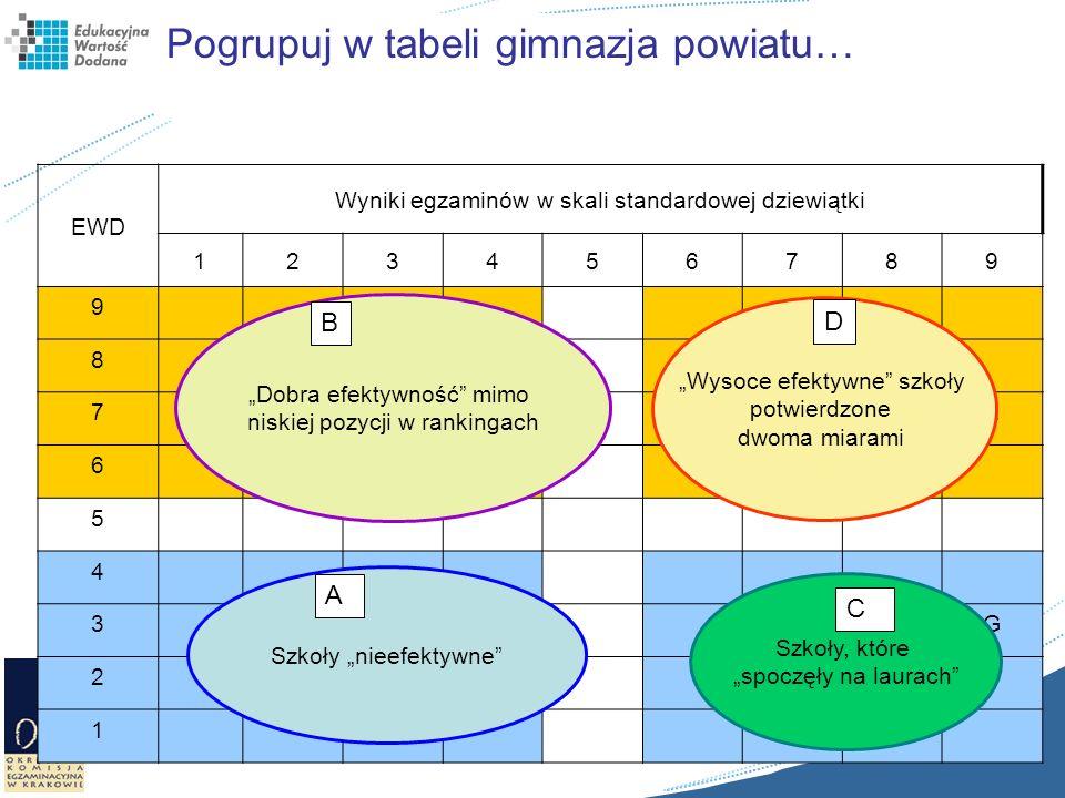 Pogrupuj w tabeli gimnazja powiatu… EWD Wyniki egzaminów w skali standardowej dziewiątki 123456789 9 8CH 7BFE 6I 5 4 3JG 2AD 1 Dobra efektywność mimo