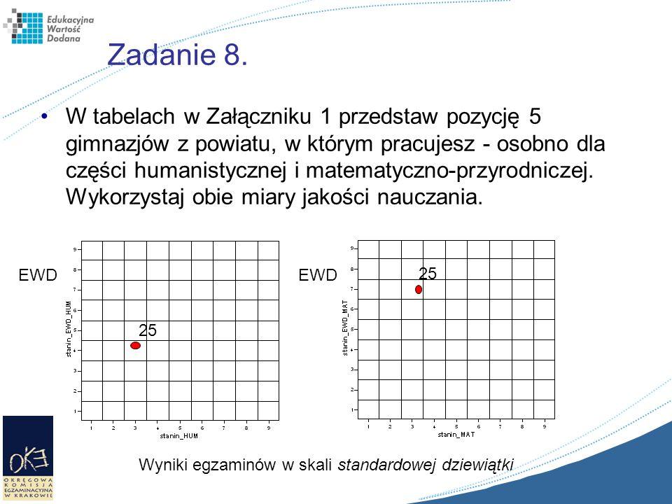 Zadanie 8. W tabelach w Załączniku 1 przedstaw pozycję 5 gimnazjów z powiatu, w którym pracujesz - osobno dla części humanistycznej i matematyczno-prz