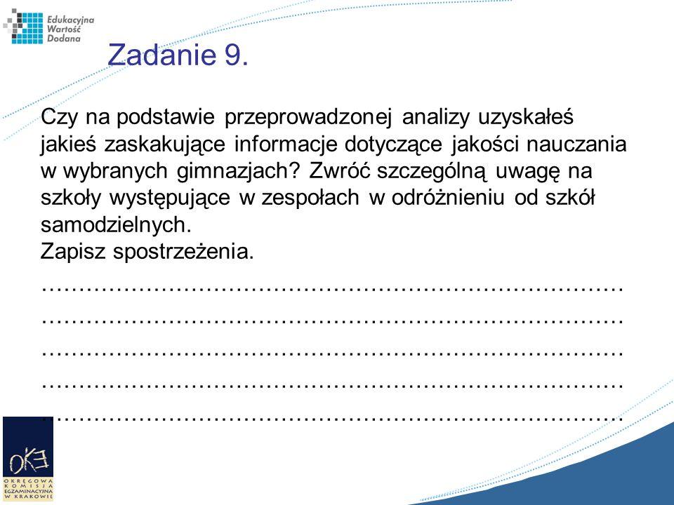 Zadanie 9. Czy na podstawie przeprowadzonej analizy uzyskałeś jakieś zaskakujące informacje dotyczące jakości nauczania w wybranych gimnazjach? Zwróć