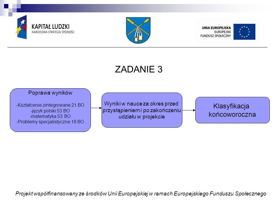ZADANIE 3 Projekt współfinansowany ze środków Unii Europejskiej w ramach Europejskiego Funduszu Społecznego Poprawa wyników -Kształcenie zintegrowane 21 BO -język polski 53 BO -matematyka 53 BO -Problemy specjalistyczne 18 BO Wyniki w nauce za okres przed przystąpieniem i po zakończeniu udziału w projekcie Klasyfikacja końcoworoczna