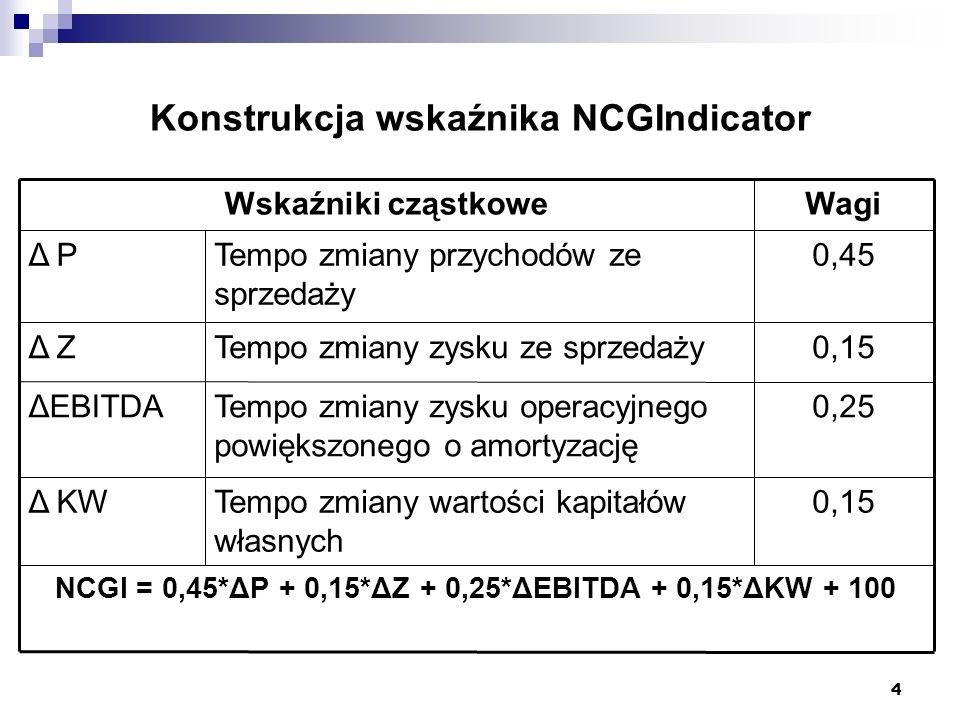 4 Konstrukcja wskaźnika NCGIndicator NCGI = 0,45*ΔP + 0,15*ΔZ + 0,25*ΔEBITDA + 0,15*ΔKW + 100 0,15Tempo zmiany wartości kapitałów własnych Δ KW 0,25Tempo zmiany zysku operacyjnego powiększonego o amortyzację ΔEBITDA 0,15Tempo zmiany zysku ze sprzedażyΔ Z 0,45Tempo zmiany przychodów ze sprzedaży Δ P WagiWskaźniki cząstkowe