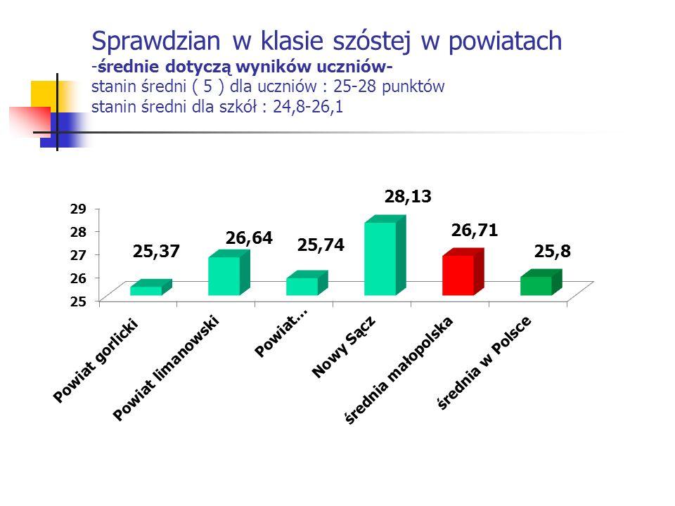 Sprawdzian w klasie szóstej w powiatach -średnie dotyczą wyników uczniów- stanin średni ( 5 ) dla uczniów : 25-28 punktów stanin średni dla szkół : 24