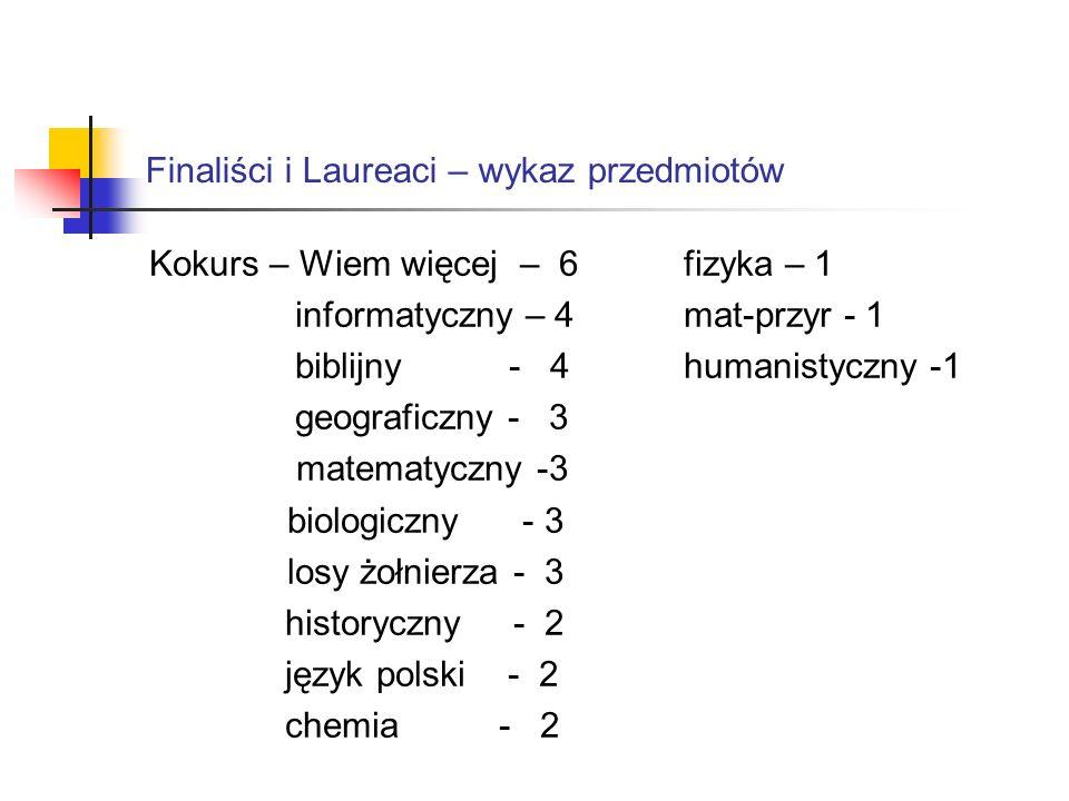Finaliści i Laureaci – wykaz przedmiotów Kokurs – Wiem więcej – 6fizyka – 1 informatyczny – 4mat-przyr - 1 biblijny - 4humanistyczny -1 geograficzny -