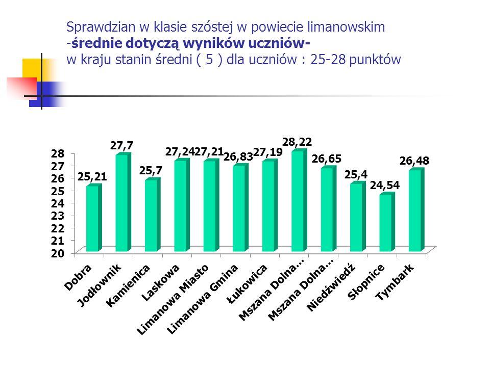 Sprawdzian w klasie szóstej w powiecie limanowskim -średnie dotyczą wyników uczniów- w kraju stanin średni ( 5 ) dla uczniów : 25-28 punktów