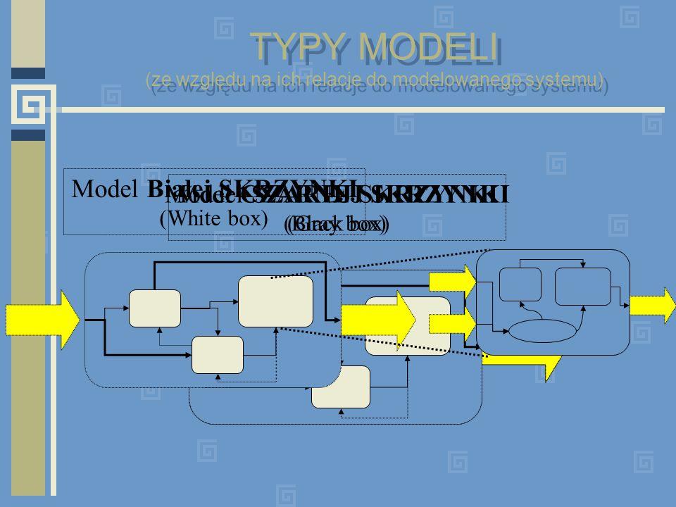 Model CZARNEJ SKRZYNKI (Black box) Model SZAREJ SKRZYNKI (Gray box) Model Białej SKRZYNKI (White box) TYPY MODELI (ze względu na ich relacje do modelo