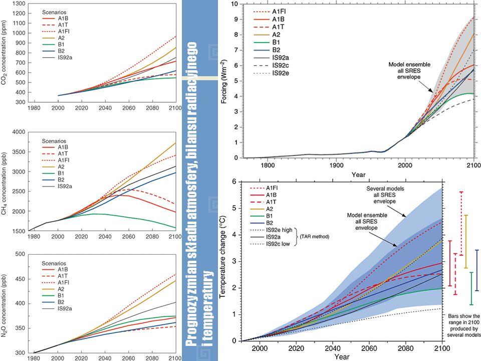 Prognozy dla XXI stulecia – temperatura powietrza Prognozowane zmiany temperatury powierzchni Ziemi dla początkowej i końcowej części XXI stulecia w odniesieniu do wartości z okresu lat 1980 – 1999.