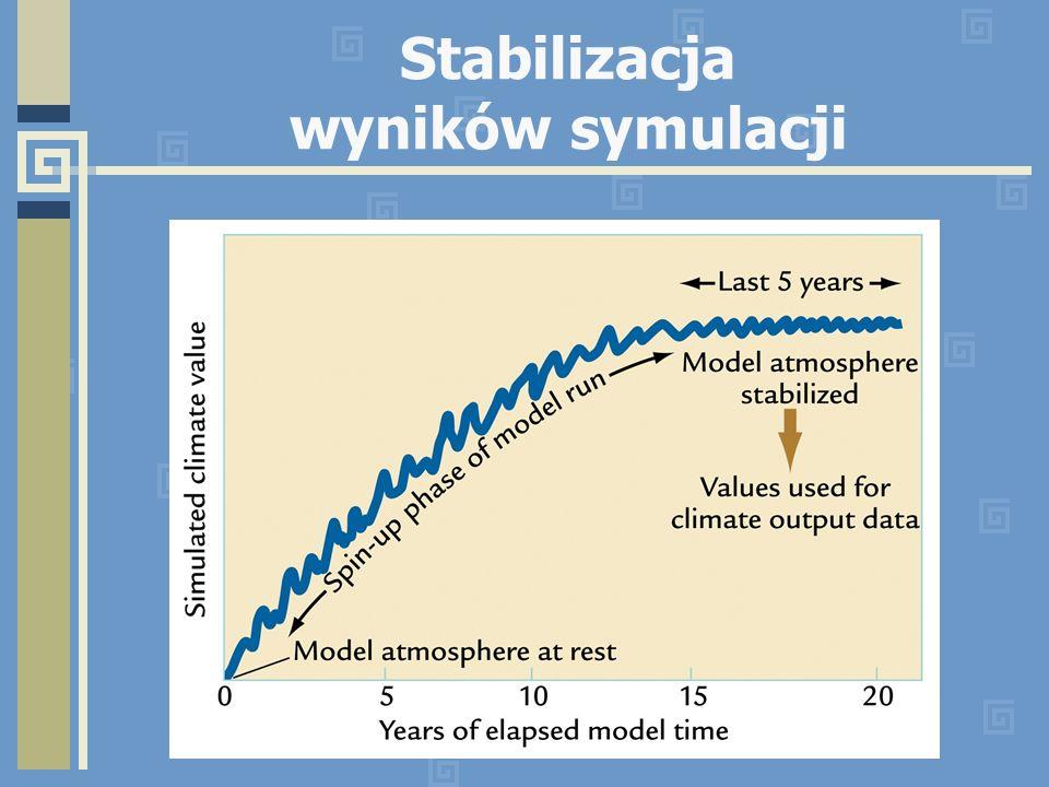 Stabilizacja wyników symulacji