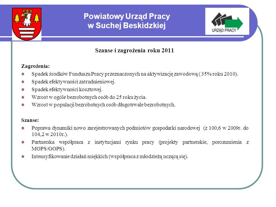 Powiatowy Urząd Pracy w Suchej Beskidzkiej Szanse i zagrożenia roku 2011 Zagrożenia: Spadek środków Funduszu Pracy przeznaczonych na aktywizację zawodową ( 35% roku 2010).