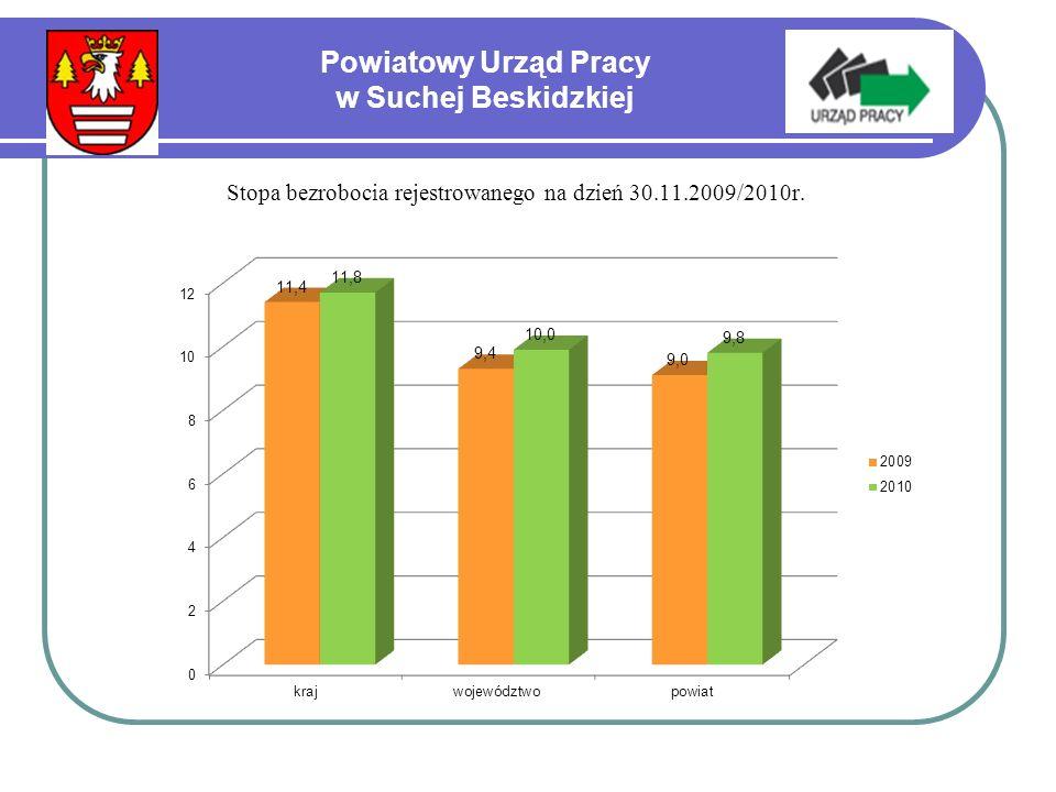 Powiatowy Urząd Pracy w Suchej Beskidzkiej Struktura osób bezrobotnych wg wykształcenia - stan na dzień 30.11.2009/2010r.