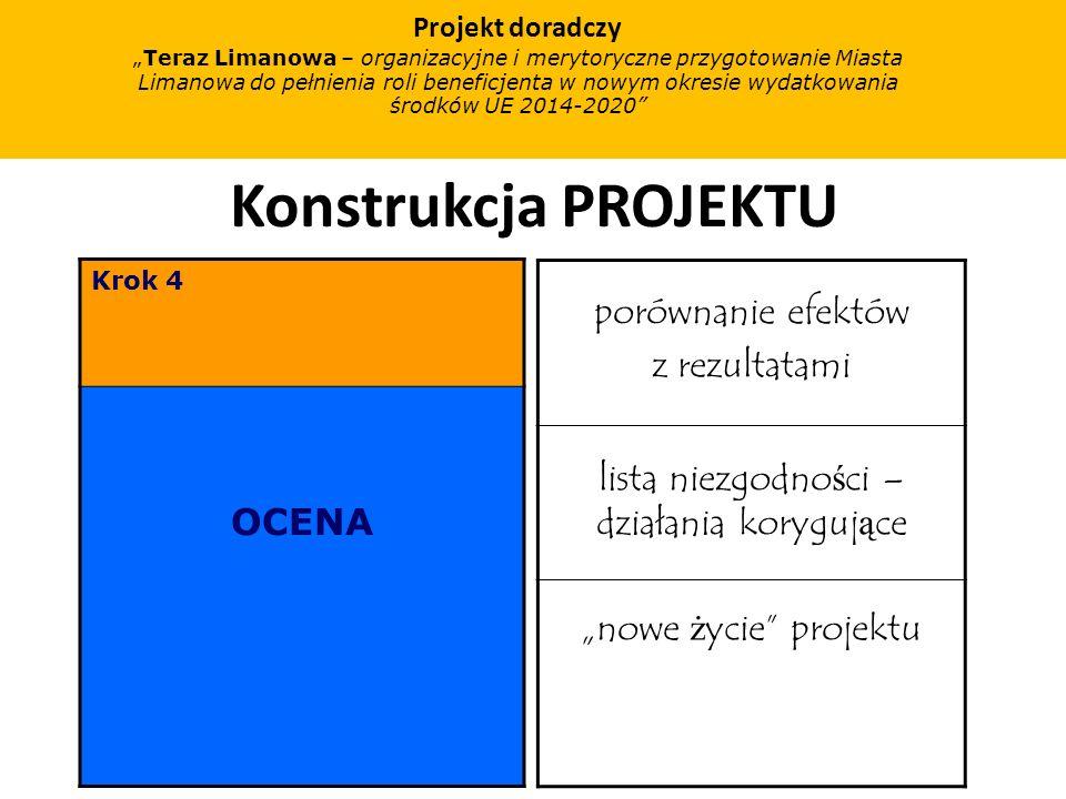 Konstrukcja PROJEKTU Krok 4 OCENA porównanie efektów z rezultatami lista niezgodno ś ci – działania koryguj ą ce nowe ż ycie projektu Projekt doradczy Teraz Limanowa – organizacyjne i merytoryczne przygotowanie Miasta Limanowa do pełnienia roli beneficjenta w nowym okresie wydatkowania środków UE 2014-2020