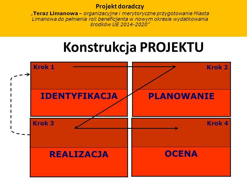 Konstrukcja PROJEKTU Krok 1 IDENTYFIKACJA Krok 2 PLANOWANIE Krok 3 REALIZACJA Krok 4 OCENA Projekt doradczy Teraz Limanowa – organizacyjne i merytoryczne przygotowanie Miasta Limanowa do pełnienia roli beneficjenta w nowym okresie wydatkowania środków UE 2014-2020