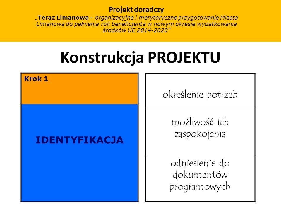 Konstrukcja PROJEKTU Krok 2 PLANOWANIE działania i harmonogram bud ż et grupa zarz ą dzaj ą ca Projekt doradczy Teraz Limanowa – organizacyjne i merytoryczne przygotowanie Miasta Limanowa do pełnienia roli beneficjenta w nowym okresie wydatkowania środków UE 2014-2020