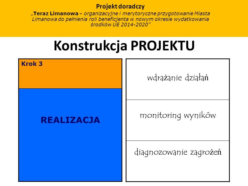Konstrukcja PROJEKTU Krok 3 REALIZACJA wdra ż anie działa ń monitoring wyników diagnozowanie zagro ż e ń Projekt doradczy Teraz Limanowa – organizacyjne i merytoryczne przygotowanie Miasta Limanowa do pełnienia roli beneficjenta w nowym okresie wydatkowania środków UE 2014-2020
