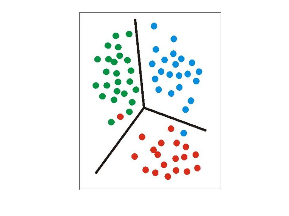 Wyznaczanie liniowej funkcji dyskryminacyjnej dla każdej z klas: Regresja liniowa Liniowa analiza dyskryminacyjna Regresja logistyczna Wyznaczanie liniowych hiperpłaszczyzn rozdzielających klasy: Separating Hyperplanes Metody klasyfikacji liniowej