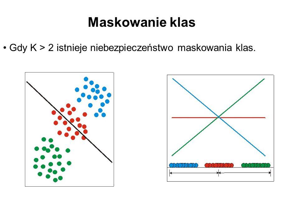 Maskowanie klas Gdy K > 2 istnieje niebezpieczeństwo maskowania klas.