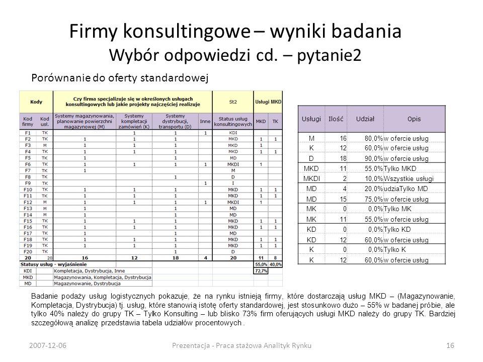 Firmy konsultingowe – wyniki badania Wybór odpowiedzi cd. – pytanie2 Porównanie do oferty standardowej 2007-12-06Prezentacja - Praca stażowa Analityk