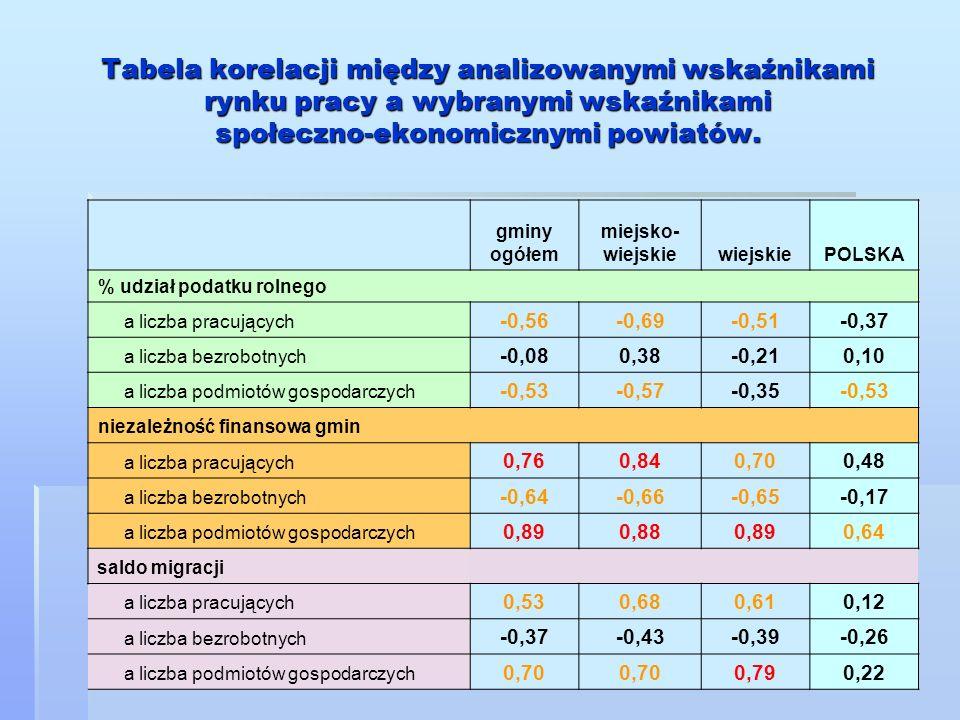 Tabela korelacji między analizowanymi wskaźnikami rynku pracy a wybranymi wskaźnikami społeczno-ekonomicznymi powiatów.