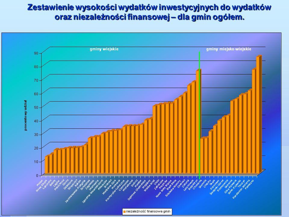 Zestawienie wysokości wydatków inwestycyjnych do wydatków oraz niezależności finansowej – dla gmin ogółem.