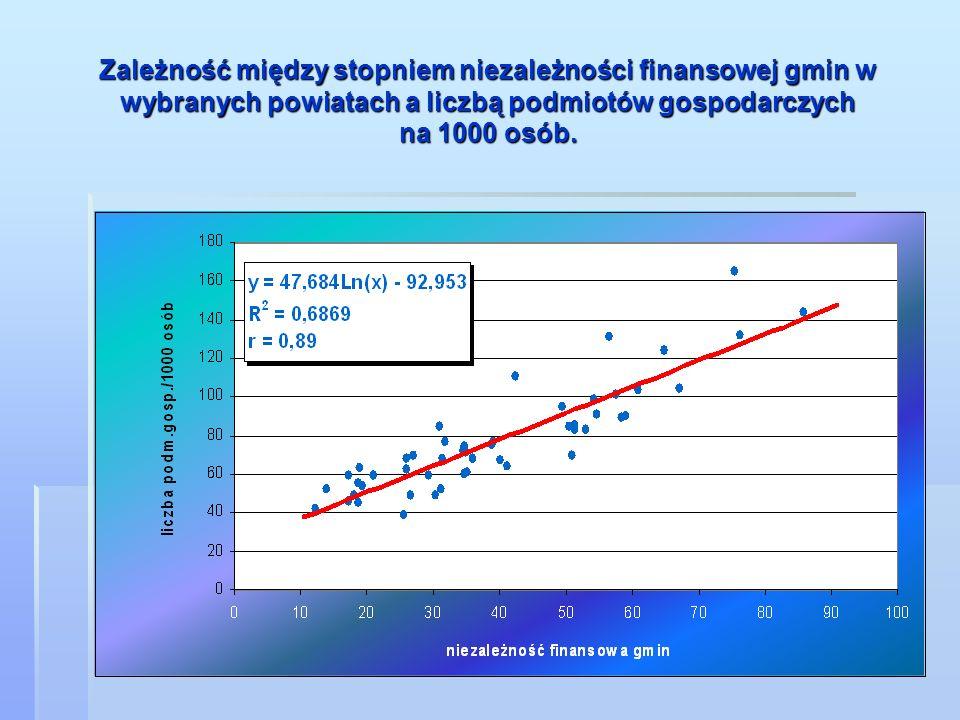 Zależność między stopniem niezależności finansowej gmin w wybranych powiatach a liczbą podmiotów gospodarczych na 1000 osób.