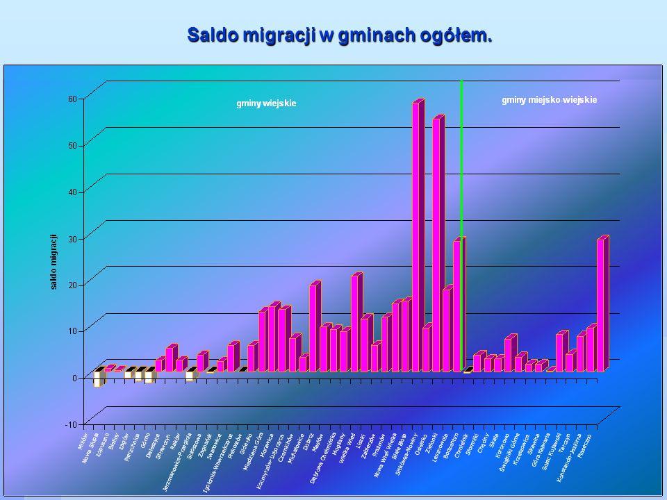 Saldo migracji w gminach ogółem.