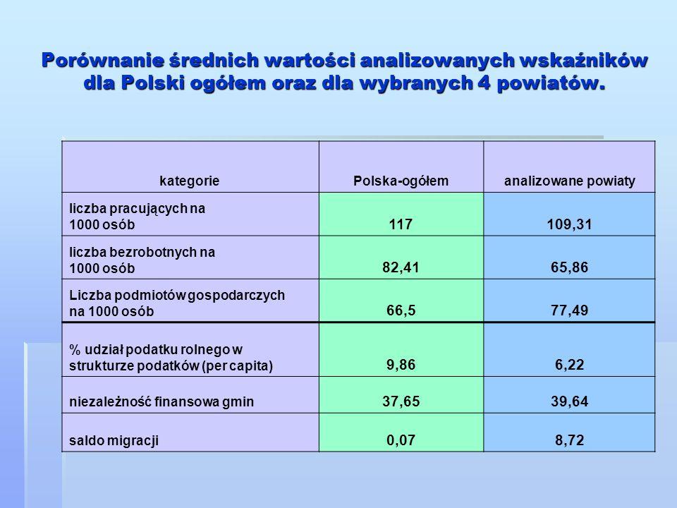Porównanie średnich wartości analizowanych wskaźników dla Polski ogółem oraz dla wybranych 4 powiatów. kategorie Polska-ogółemanalizowane powiaty licz